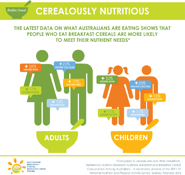 Data shows Australians who eat breakfast cereals are more likely to meet their nutrition needs